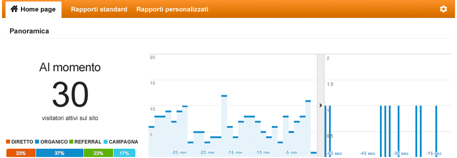 Google Analytics report per il tempo reale