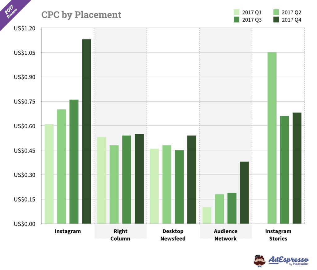 Grafico costo ADS per Facebook